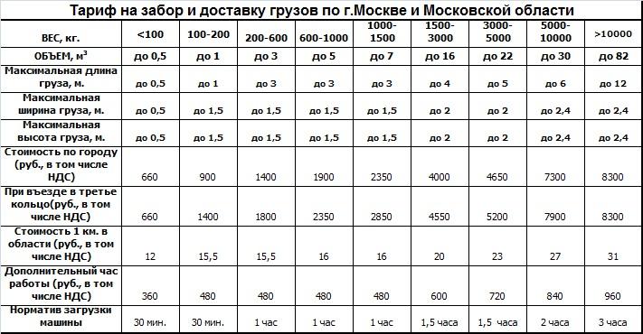 Тариф Москва и область